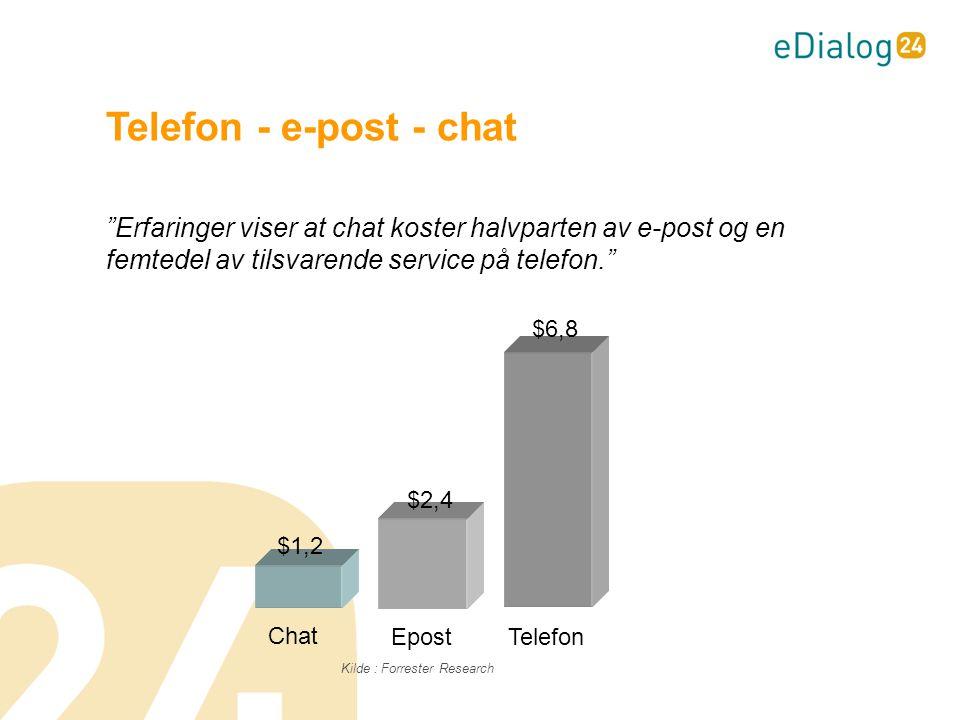 Erfaringer viser at chat koster halvparten av e-post og en femtedel av tilsvarende service på telefon. Telefon - e-post - chat Kilde : Forrester Research Chat EpostTelefon $1,2 $2,4 $6,8