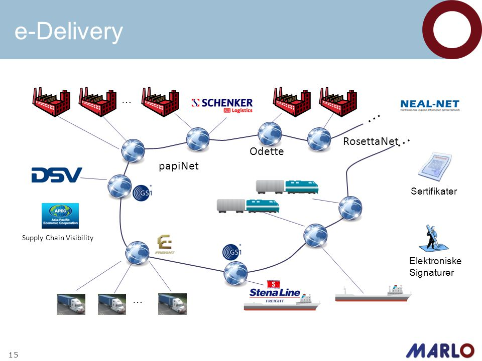 e-Delivery 15 … … Odette papiNet RosettaNet Supply Chain Visibility … … Elektroniske Signaturer Sertifikater