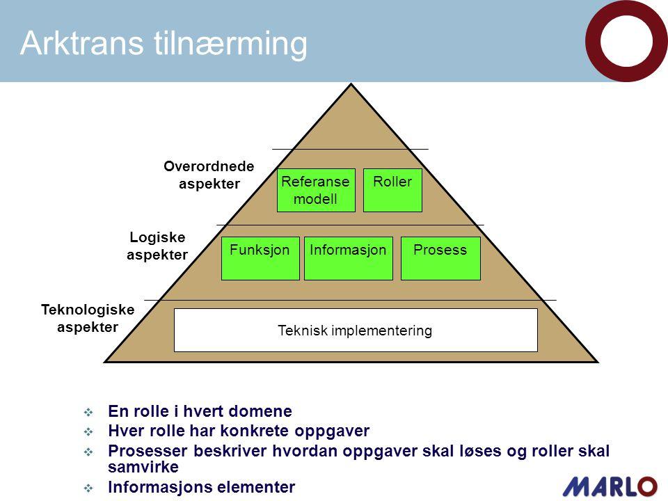 Referanse modell FunksjonInformasjon Teknisk implementering Overordnede aspekter Logiske aspekter Teknologiske aspekter Roller Prosess  En rolle i hvert domene  Hver rolle har konkrete oppgaver  Prosesser beskriver hvordan oppgaver skal løses og roller skal samvirke  Informasjons elementer Arktrans tilnærming