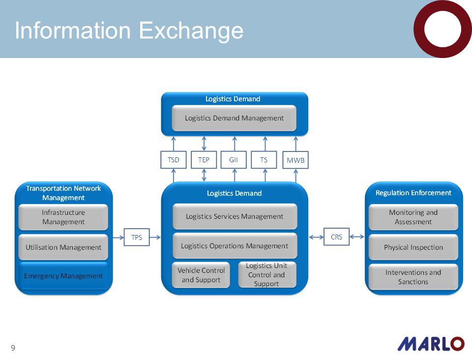 Information Exchange 9