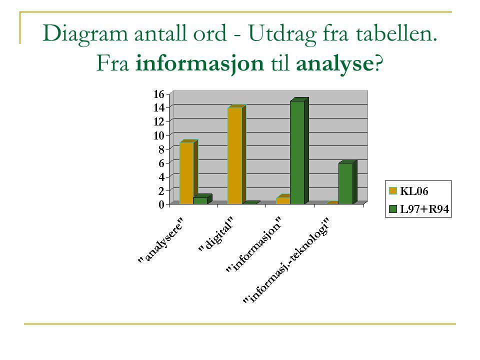 Diagram antall ord - Utdrag fra tabellen. Fra informasjon til analyse?