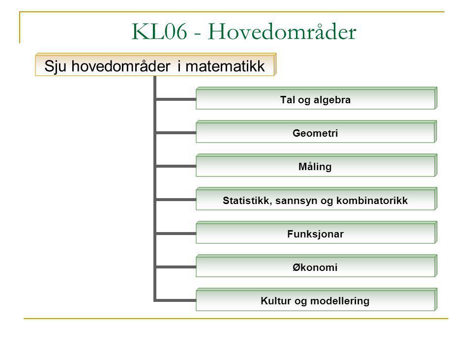KL06 - Hovedområder Sju hovedområder i matematikk Tal og algebra Geometri Måling Statistikk, sannsyn og kombinatorikk Funksjonar Økonomi Kultur og mod