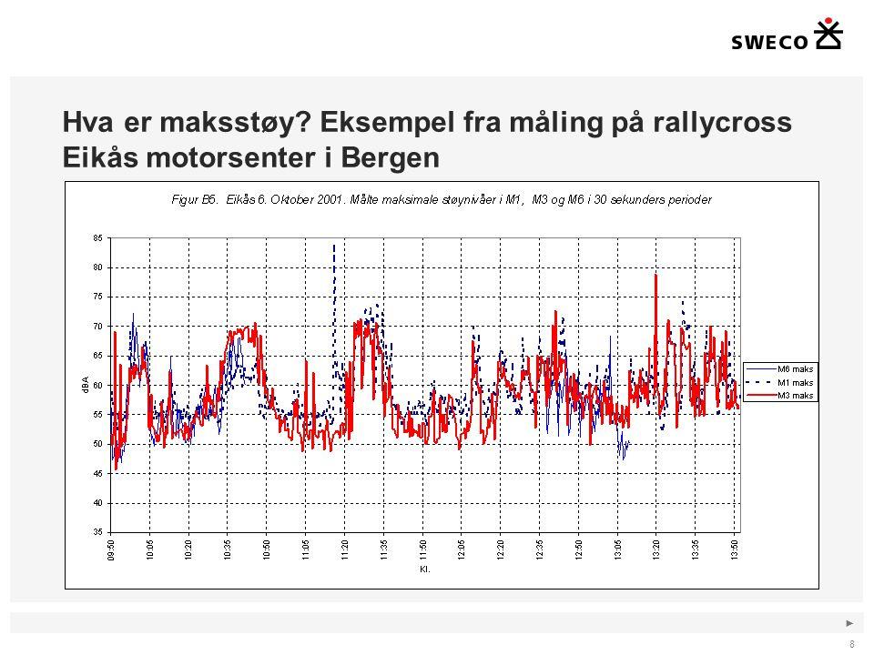 ► Hva er maksstøy? Eksempel fra måling på rallycross Eikås motorsenter i Bergen 8