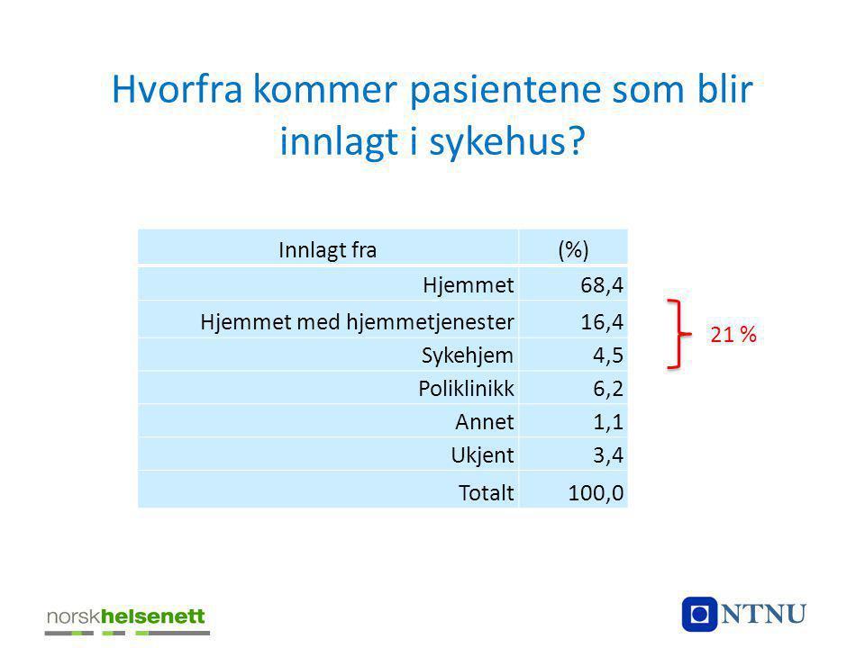 Hvorfra kommer pasientene som blir innlagt i sykehus? Innlagt fra(%) Hjemmet68,4 Hjemmet med hjemmetjenester16,4 Sykehjem4,5 Poliklinikk6,2 Annet1,1 U