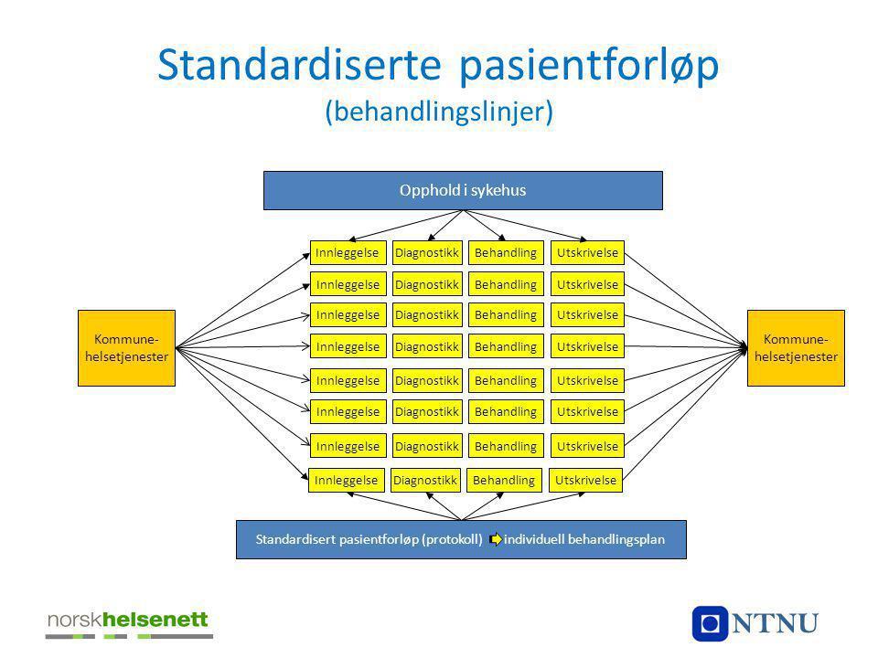 Standardiserte pasientforløp (behandlingslinjer) Kommune- helsetjenester BehandlingInnleggelseDiagnostikkUtskrivelse Opphold i sykehus Standardisert p