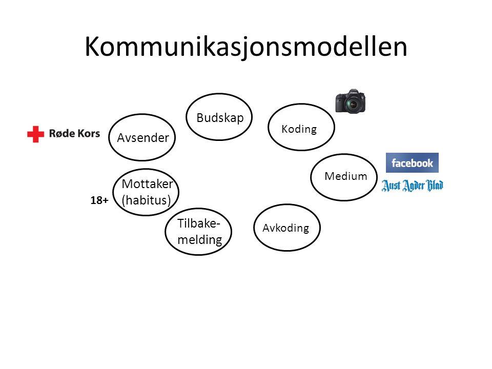 Kommunikasjonsmodellen Avsender Budskap Mottaker (habitus) Tilbake- melding Koding Medium Avkoding 18+