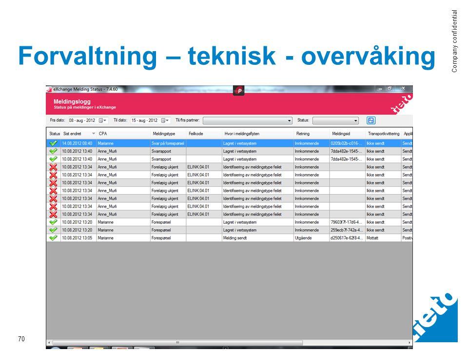 © 2012 Tieto Corporation Company confidential Forvaltning – teknisk - overvåking 70 2012-05-16