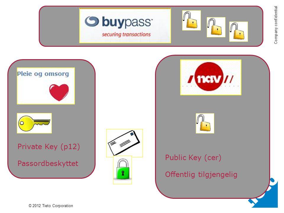 © 2012 Tieto Corporation Company confidential Private Key (p12) Passordbeskyttet Public Key (cer) Offentlig tilgjengelig