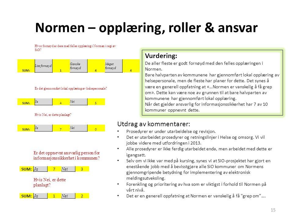Normen – opplæring, roller & ansvar Hvor fornøyd er dere med felles opplæring i Normen i regi av SiO? SUM: Lite fornøyd 1 Ganske fornøyd 4 Meget fornø