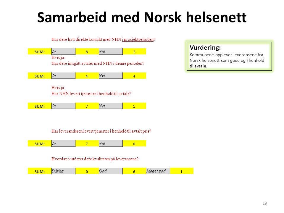 Samarbeid med Norsk helsenett Har dere hatt direkte kontakt med NHN i prosjektperioden? SUM: Ja 8 Nei 2 Hvis ja: Har dere inngått avtaler med NHN i de