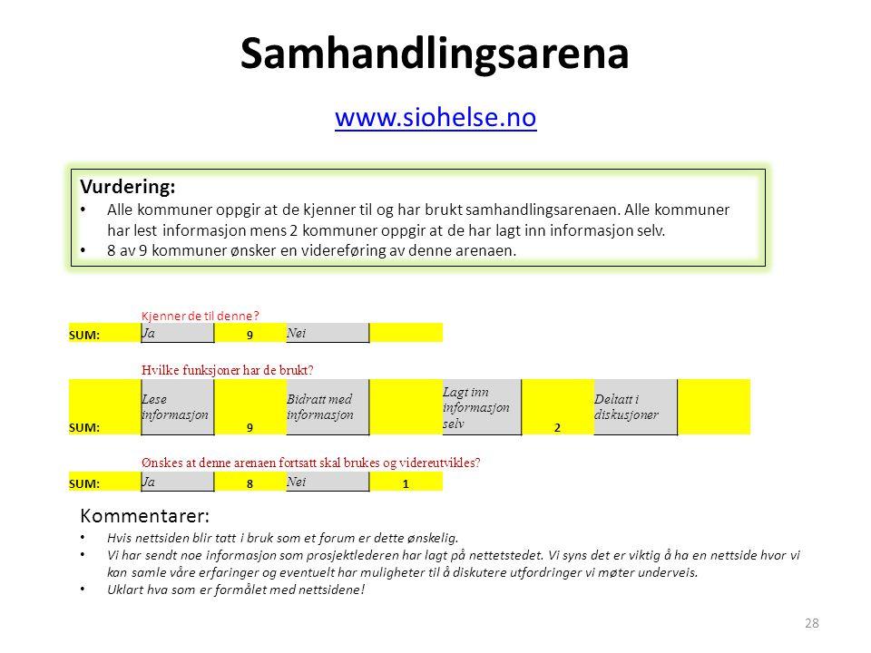 Samhandlingsarena www.siohelse.no www.siohelse.no Kjenner de til denne? SUM: Ja 9 Nei Hvilke funksjoner har de brukt? SUM: Lese informasjon 9 Bidratt