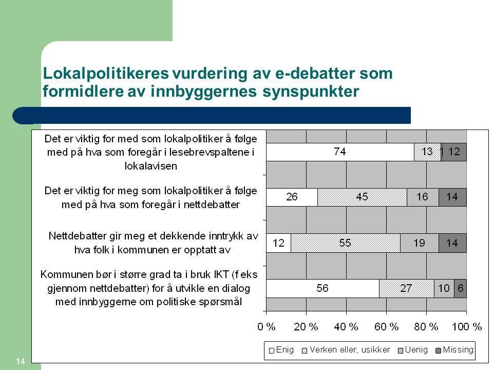 14 Lokalpolitikeres vurdering av e-debatter som formidlere av innbyggernes synspunkter