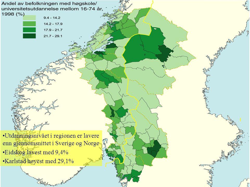 •Utdanningsnivået i regionen er lavere enn gjennomsnittet i Sverige og Norge •Eidskog lavest med 9,4% •Karlstad høyest med 29,1%