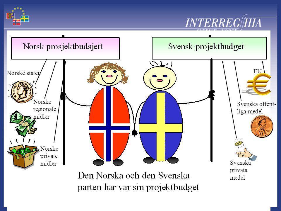 Norske staten Norske regionale midler Norske private midler Svenska offent- liga medel EU Svenska privata medel