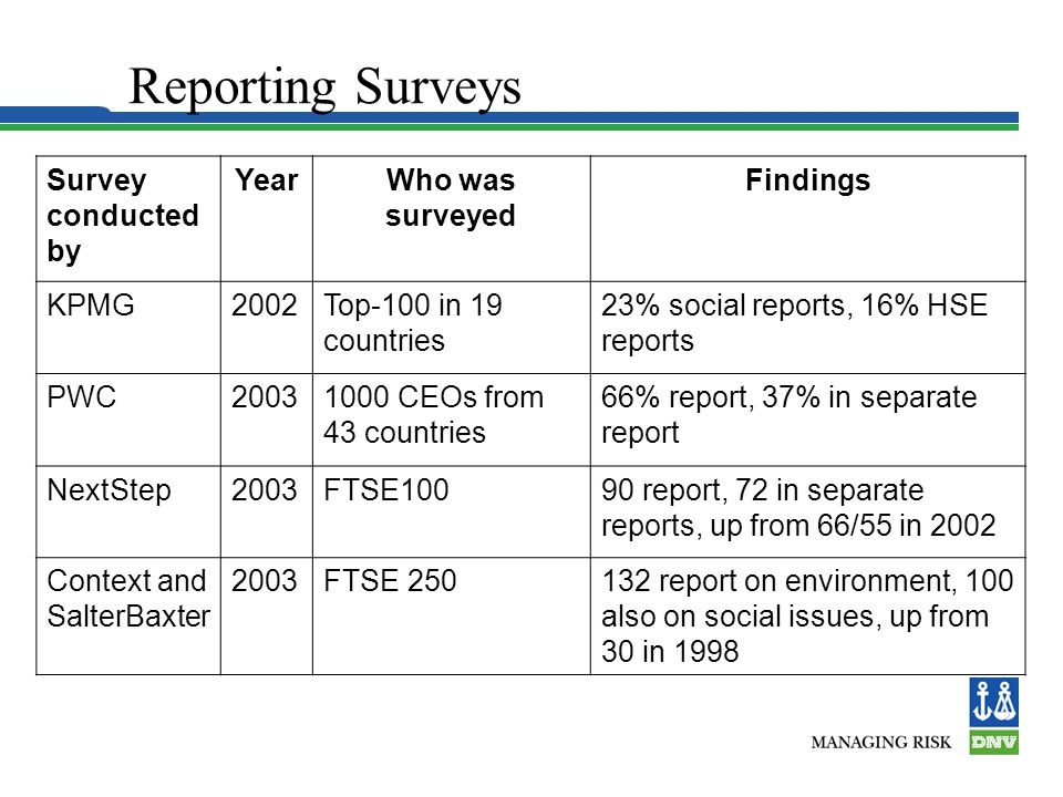 Reporting Surveys Survey conducted by YearWho was surveyed Findings KPMG2002Top-100 in 19 countries 23% social reports, 16% HSE reports PWC20031000 CEOs from 43 countries 66% report, 37% in separate report NextStep2003FTSE10090 report, 72 in separate reports, up from 66/55 in 2002 Context and SalterBaxter 2003FTSE 250132 report on environment, 100 also on social issues, up from 30 in 1998