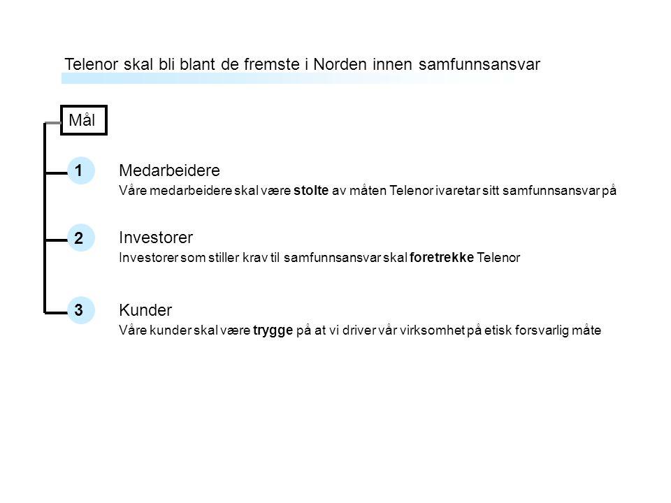 Medarbeidere Investorer Kunder 1 2 3 Telenor skal bli blant de fremste i Norden innen samfunnsansvar Mål Våre medarbeidere skal være stolte av måten T