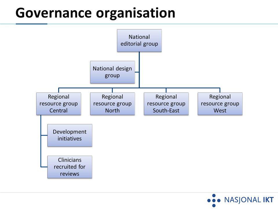 The governance model DevelopmentReviewApproval