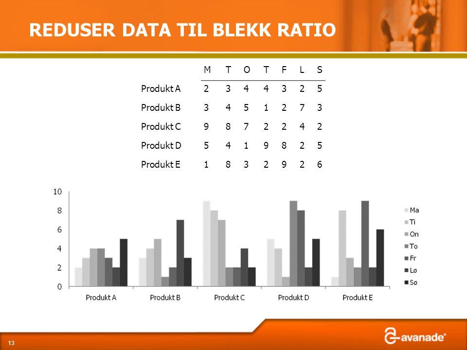 REDUSER DATA TIL BLEKK RATIO 13 MTOTFLS Produkt A2344325 Produkt B3451273 Produkt C9872242 Produkt D5419825 Produkt E1832926