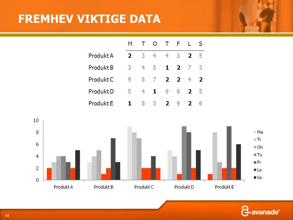 FREMHEV VIKTIGE DATA 14 MTOTFLS Produkt A2344325 Produkt B3451273 Produkt C9872242 Produkt D5419825 Produkt E1832926