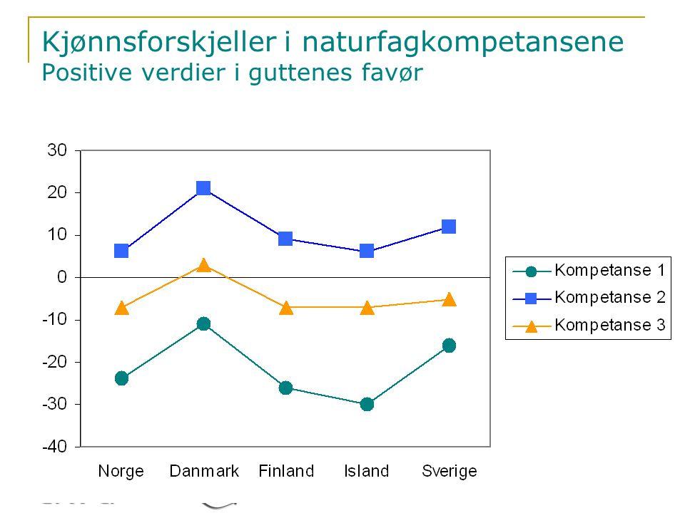 Kjønnsforskjeller i naturfagkompetansene Positive verdier i guttenes favør