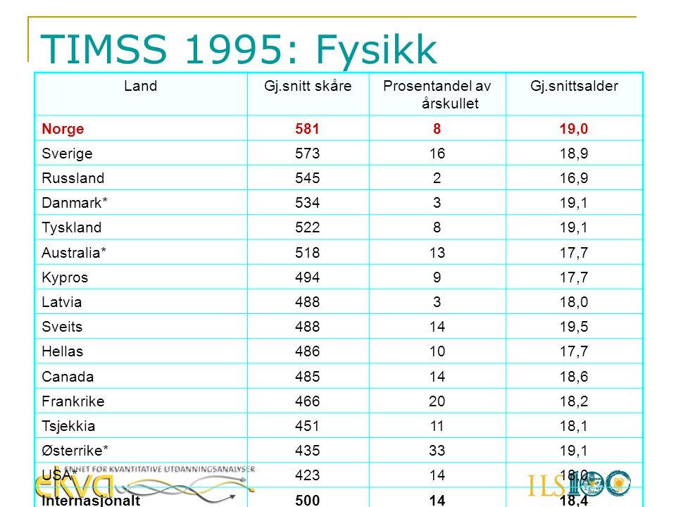 TIMSS 1995: Fysikk LandGj.snitt skåreProsentandel av årskullet Gj.snittsalder Norge581819,0 Sverige5731618,9 Russland545216,9 Danmark*534319,1 Tysklan