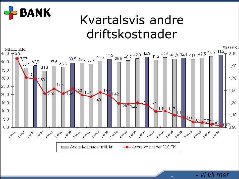 - vi vil mer Kvartalsvis andre driftskostnader MILL. KR. % GFK.