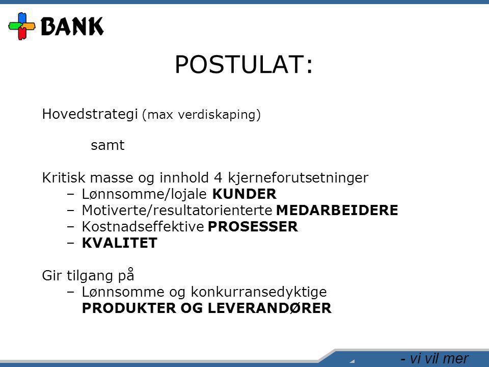 - vi vil mer POSTULAT: Hovedstrategi (max verdiskaping) samt Kritisk masse og innhold 4 kjerneforutsetninger –Lønnsomme/lojale KUNDER –Motiverte/resul