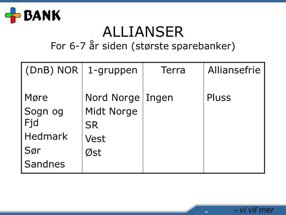 - vi vil mer ALLIANSER For 6-7 år siden (største sparebanker) (DnB) NOR Møre Sogn og Fjd Hedmark Sør Sandnes 1-gruppen Nord Norge Midt Norge SR Vest Øst Terra Ingen Alliansefrie Pluss