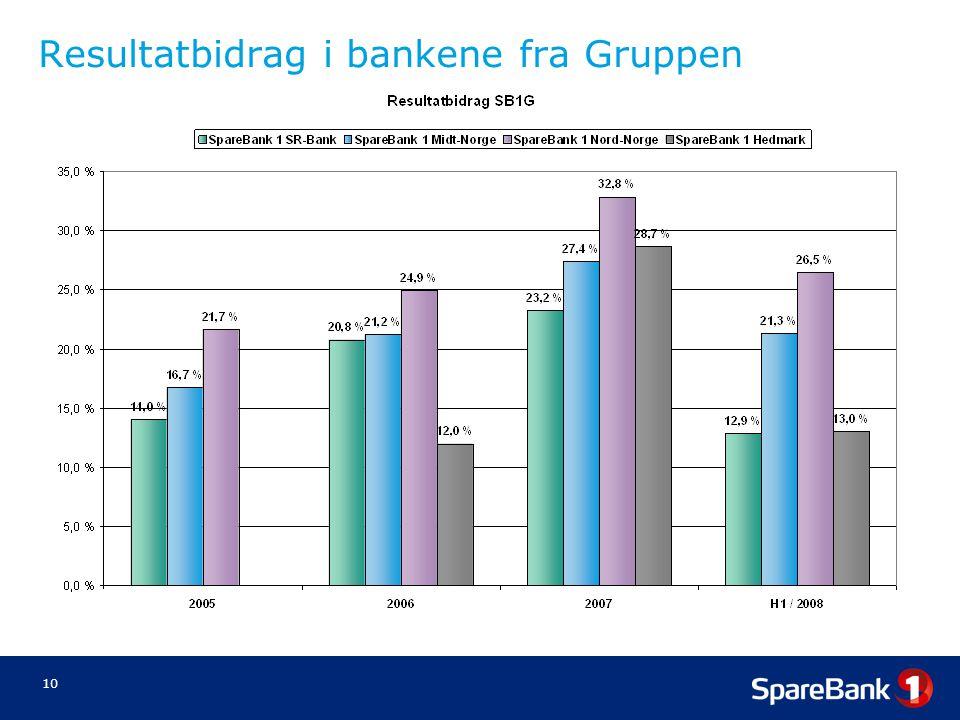 10 Resultatbidrag i bankene fra Gruppen
