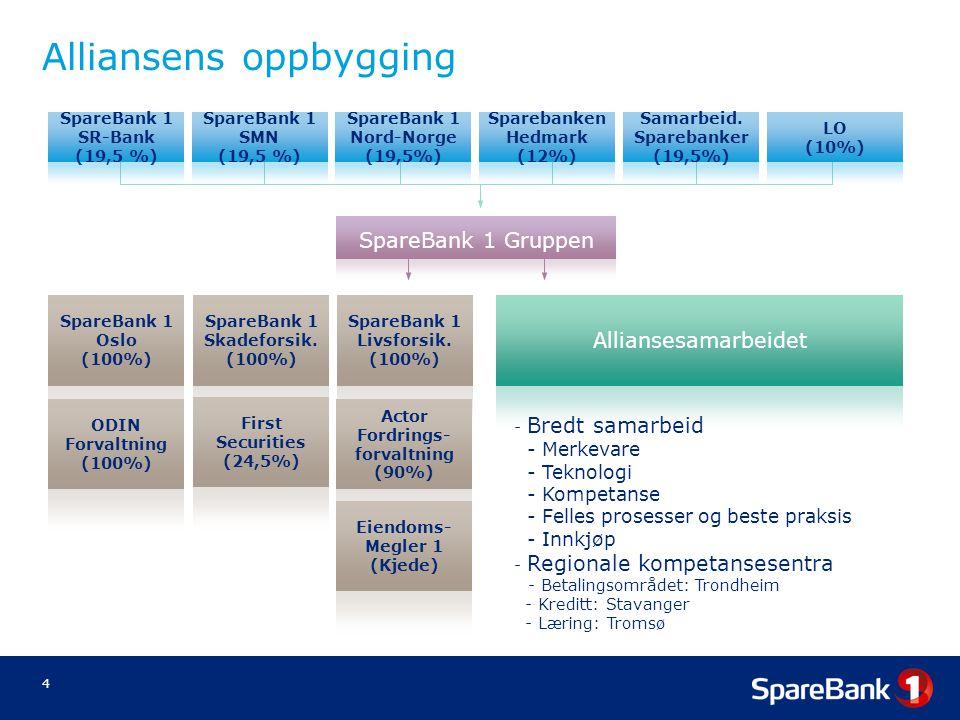 4 Alliansens oppbygging Bank 1 Oslo (100%) SpareBank 1 Gruppen Alliansesamarbeidet - Bredt samarbeid - Merkevare - Teknologi - Kompetanse - Felles pro