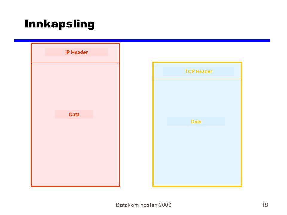 Datakom høsten 200218 Innkapsling IP Header Data TCP Header Data