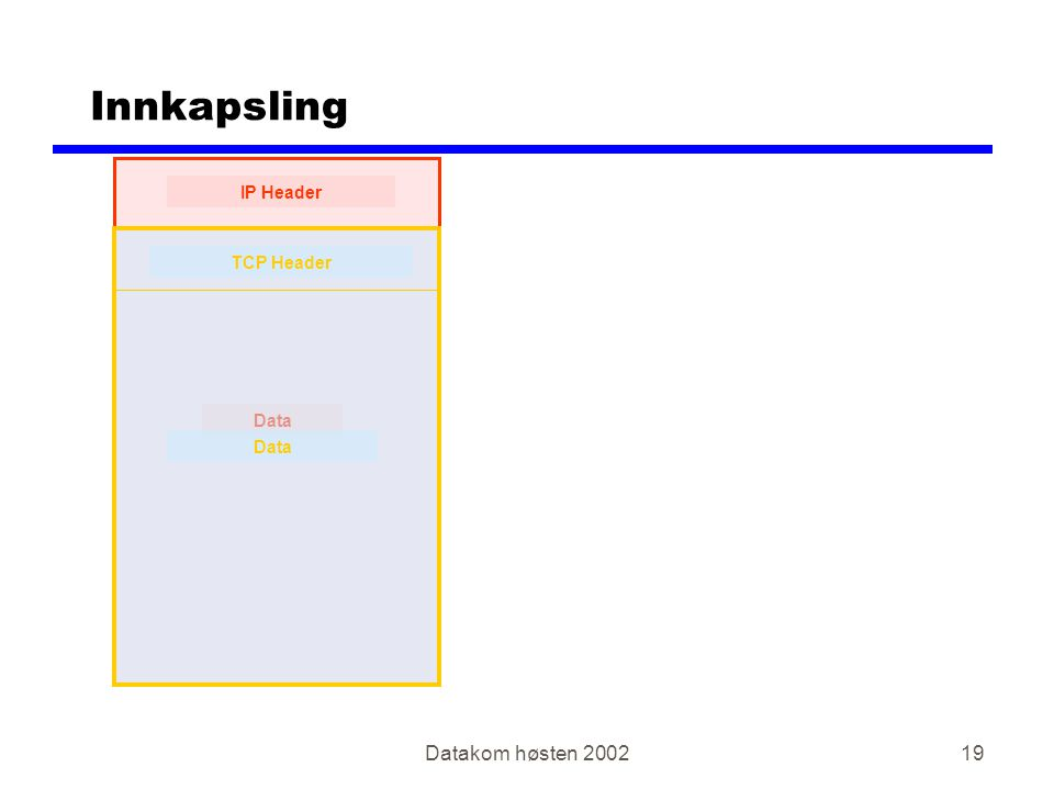 Datakom høsten 200219 Innkapsling IP Header Data TCP Header Data