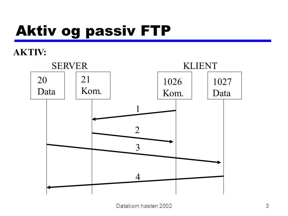 Datakom høsten 20023 Aktiv og passiv FTP AKTIV: SERVERKLIENT 20 Data 21 Kom.