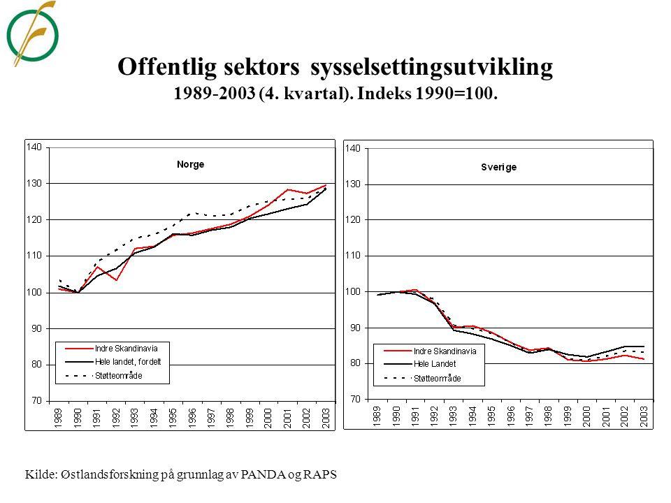 Utvikling i sysselsetting/dagbefolkningen 1.1.1987-1.1.2005. Indeks 1990=100 Kilde: Østlandsforskning på grunnlag av SSB og SCB