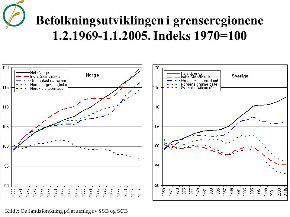 Utvikling i sysselsetting/dagbefolkningen i Indre Skandinavia 1.1.2000-1.1.2004 Kilde: Østlandsforskning på grunnlag av SSB og SCB