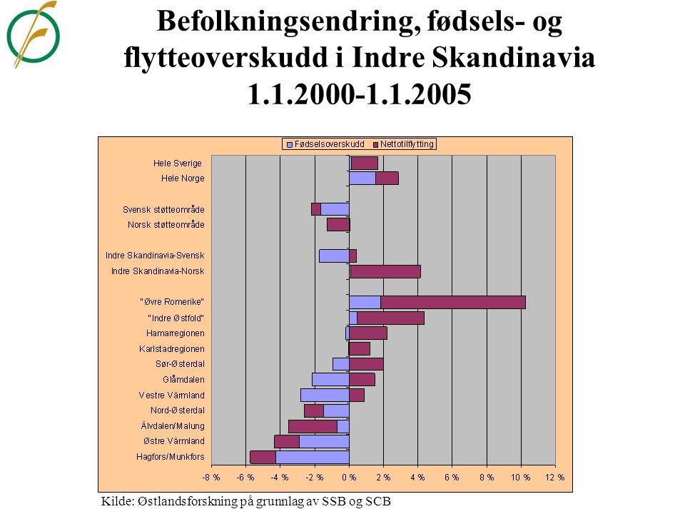 Befolkningsutviklingen i grenseregionene 1.2.1969-1.1.2005. Indeks 1970=100 Kilde: Østlandsforskning på grunnlag av SSB og SCB
