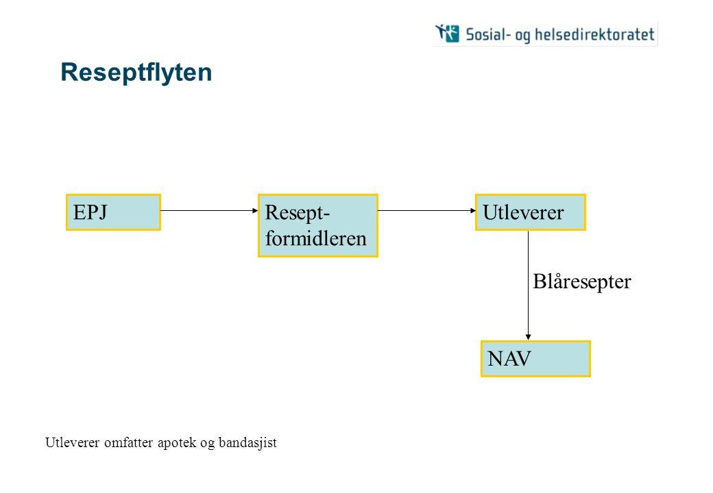 Reseptflyten EPJResept- formidleren Utleverer NAV Blåresepter Utleverer omfatter apotek og bandasjist
