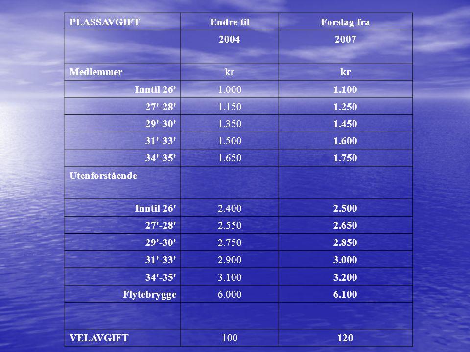 PLASSAVGIFTEndre tilForslag fra 20042007 Medlemmerkr Inntil 26'1.0001.100 27'-28'1.1501.250 29'-30'1.3501.450 31'-33'1.5001.600 34'-35'1.6501.750 Uten