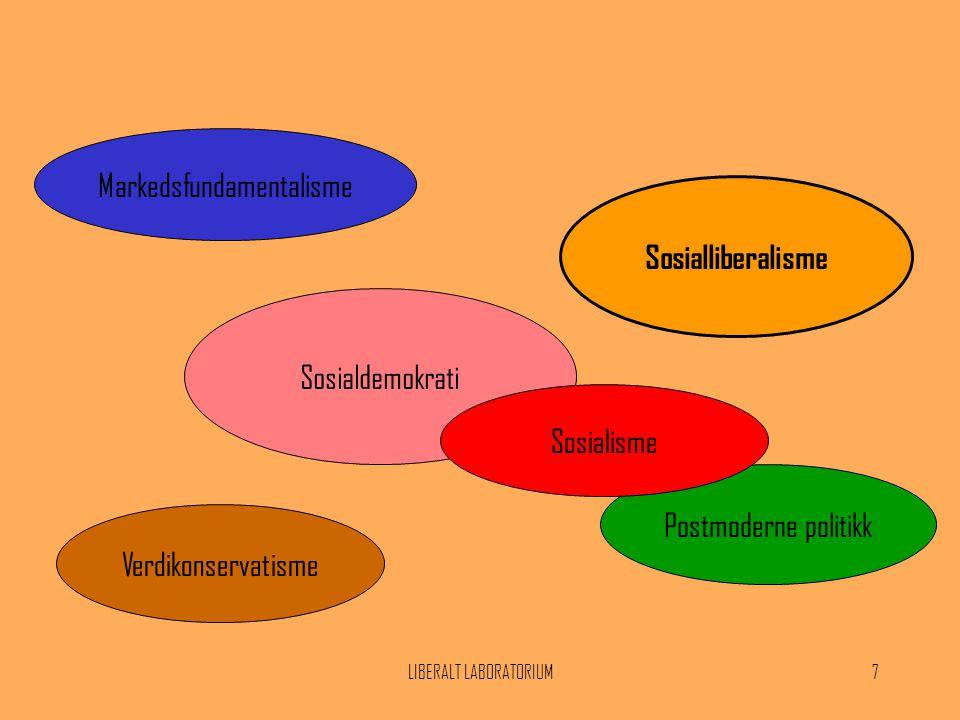 LIBERALT LABORATORIUM7 Sosialliberalisme Markedsfundamentalisme Sosialdemokrati Verdikonservatisme Postmoderne politikk Sosialisme