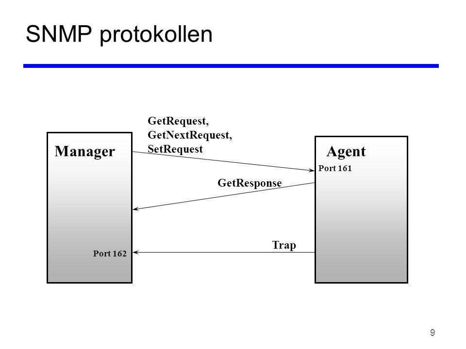 9 SNMP protokollen ManagerAgent GetRequest, GetNextRequest, SetRequest GetResponse Trap Port 161 Port 162