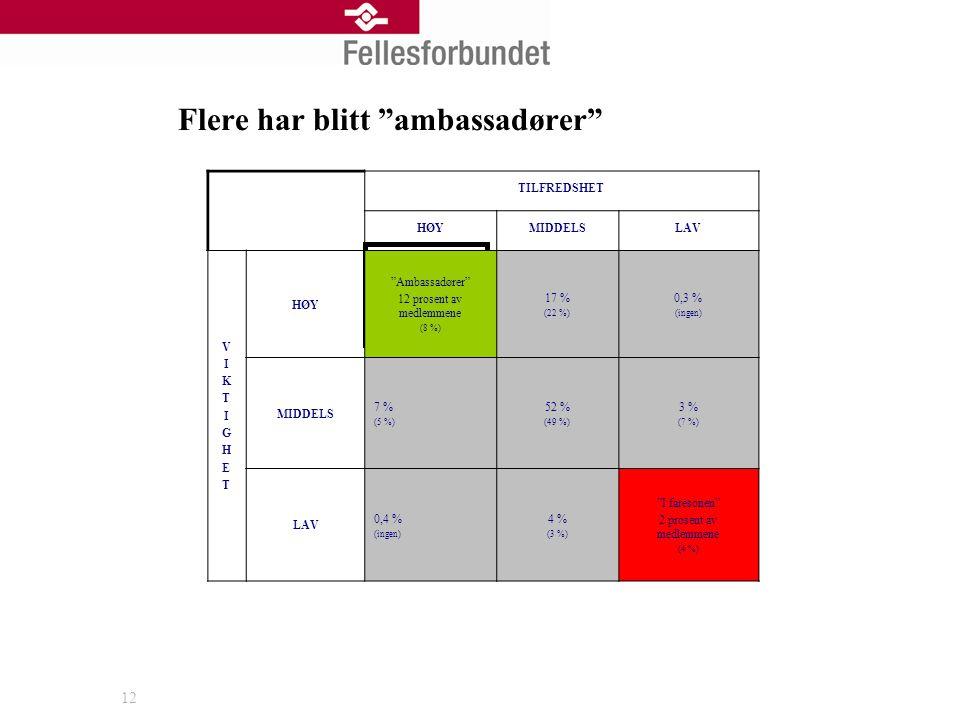 12 TILFREDSHET HØYMIDDELSLAV VIKTIGHETVIKTIGHET HØY Ambassadører 12 prosent av medlemmene (8 %) 17 % (22 %) 0,3 % (ingen) MIDDELS 7 % (5 %) 52 % (49 %) 3 % (7 %) LAV 0,4 % (ingen) 4 % (3 %) I faresonen 2 prosent av medlemmene (4 %) Flere har blitt ambassadører