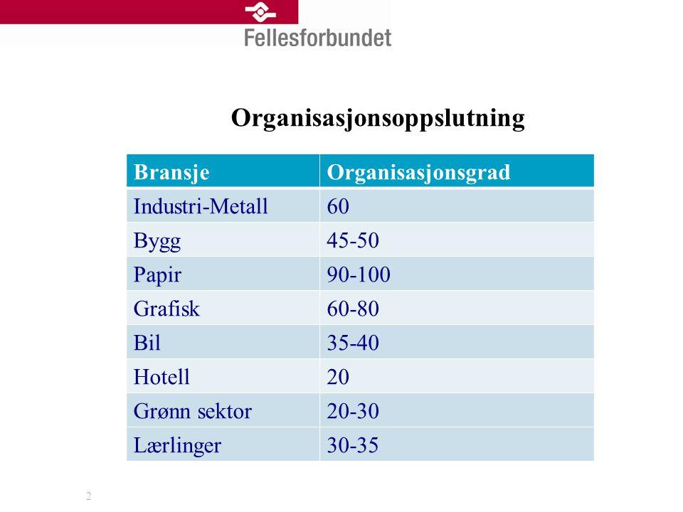 Organisasjonsoppslutning BransjeOrganisasjonsgrad Industri-Metall60 Bygg45-50 Papir90-100 Grafisk60-80 Bil35-40 Hotell20 Grønn sektor20-30 Lærlinger30-35 2