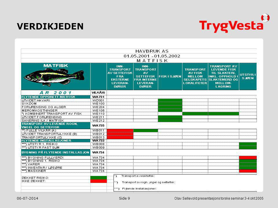 06-07-2014Olav Sellevold presentasjons torske seminar 3-4 okt 2005 Side 9 VERDIKJEDEN