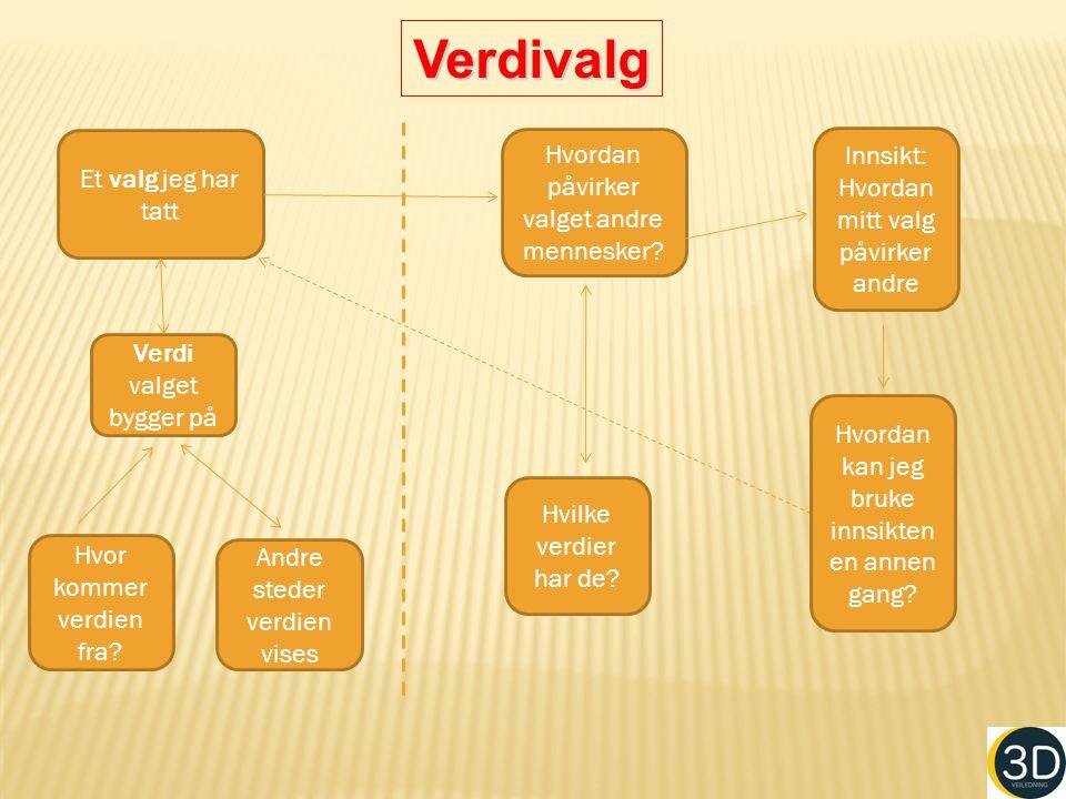 Et valg jeg har tatt Verdi valget bygger på Andre steder verdien vises Hvor kommer verdien fra.