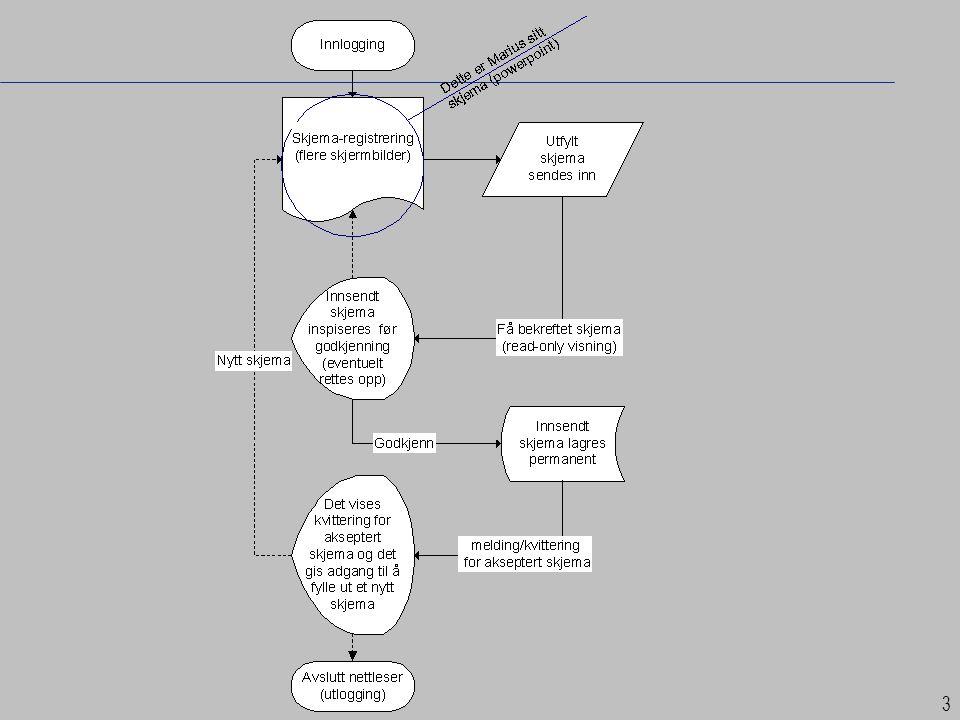 14 Kvalitetsforbedring Produktutvikling Bedre innovasjonsevne Kundetilfredshet Strategisk endring av organisasjonsstruktur Verdikjede Andre produktivitetsforbedringer Belønningssystem Annet, (skriv stikkord) Kostnadsreduksjon Bred medvirkning Gjennomløpstid Bedre samarbeid mellom ledelse og ansatte Kompetanseheving Bedre arbeidsmiljø Redusert sykefravær Nye roller for de tillitsvalgte Bedre samarbeid mellom ledelse og de tillitsvalgte