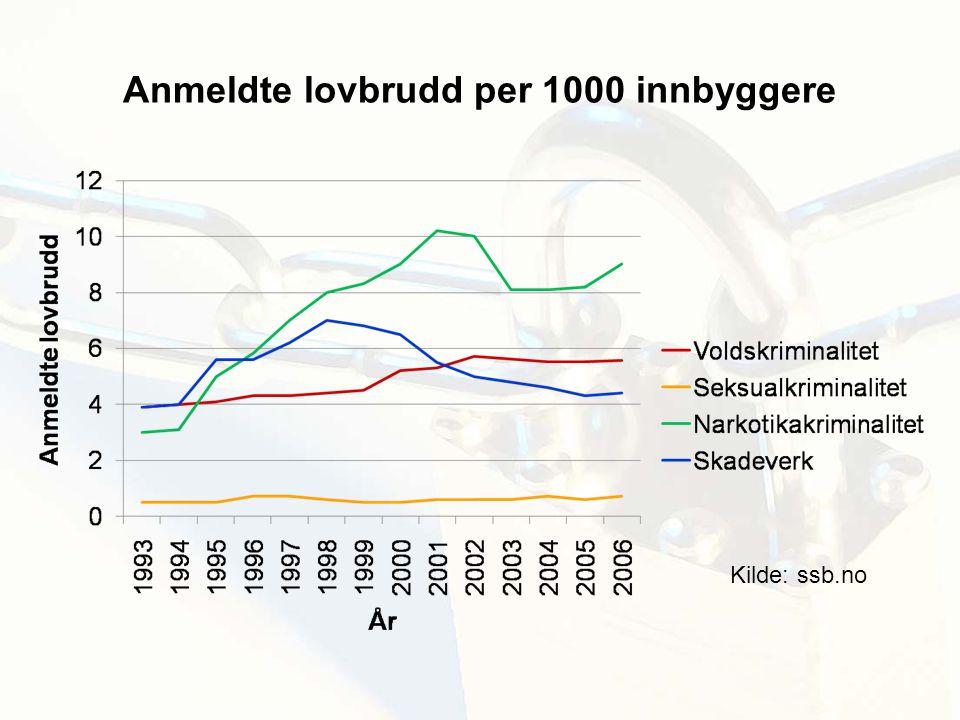 Anmeldte lovbrudd per 1000 innbyggere Kilde: ssb.no