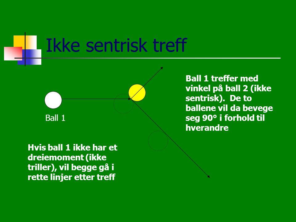 Ikke sentrisk treff Ball 1 treffer med vinkel på ball 2 (ikke sentrisk). De to ballene vil da bevege seg 90° i forhold til hverandre Hvis ball 1 ikke