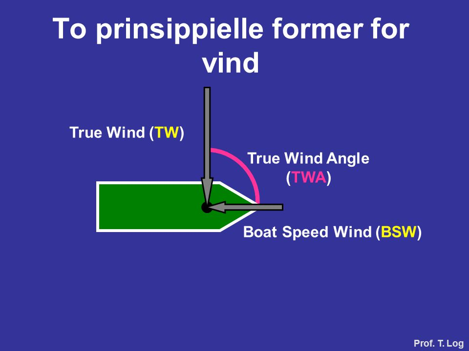 True Wind (TW) Boat Speed Wind (BSW) To prinsippielle former for vind True Wind Angle (TWA) Prof.
