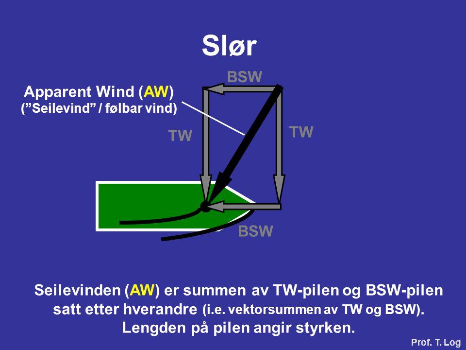 """BSW TW Apparent Wind (AW) (""""Seilevind"""" / følbar vind) Slør Seilevinden (AW) er summen av TW-pilen og BSW-pilen satt etter hverandre (i.e. vektorsummen"""