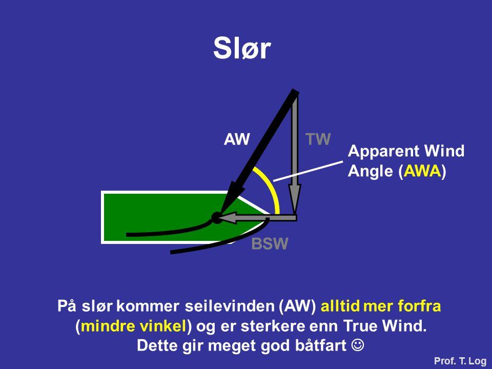 BSW TW Slør Apparent Wind Angle (AWA) AW På slør kommer seilevinden (AW) alltid mer forfra (mindre vinkel) og er sterkere enn True Wind. Dette gir meg